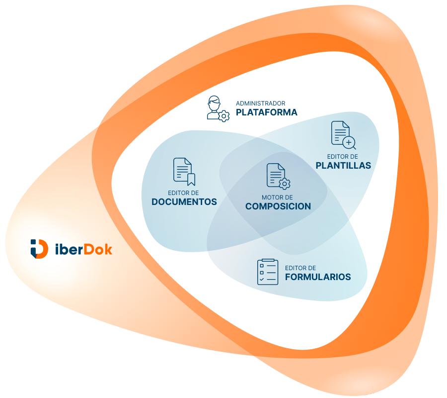 Imagen componentes iberDok